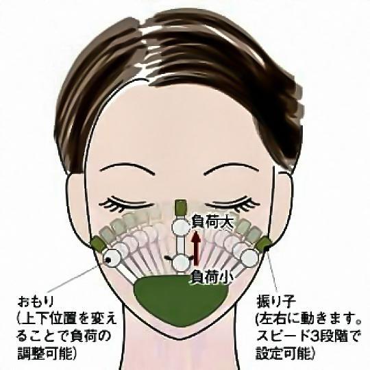 Face Metronome