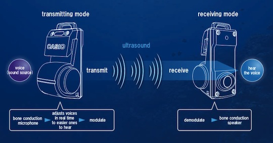 Casio Logosease Underwater Two-Way Radio